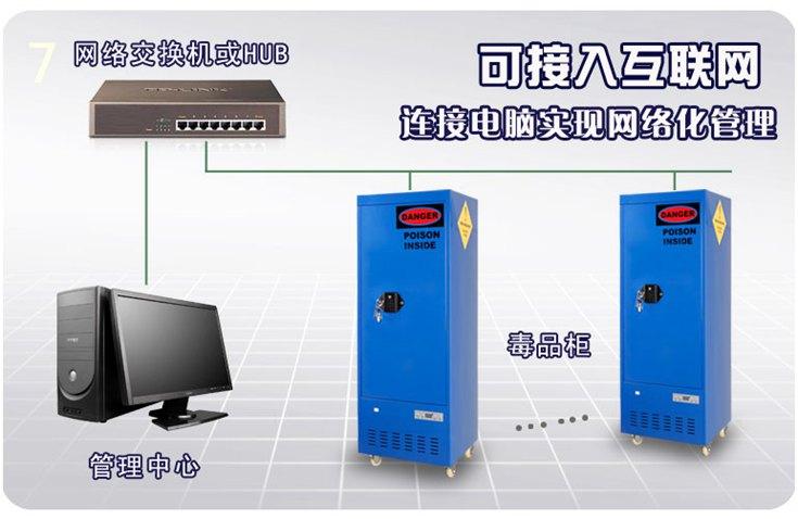 联网功能(可选) 与办公电脑无缝连接,如同加入一台电脑般快捷。控制方便:连接在网络上的任意一台电脑都可以实现对毒品柜的管理,实现统一的局域网管理。